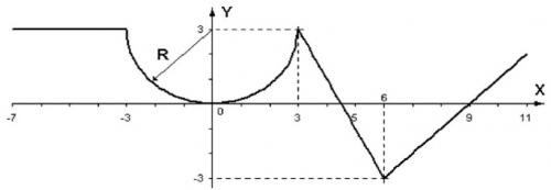 funksiya-test-3.png